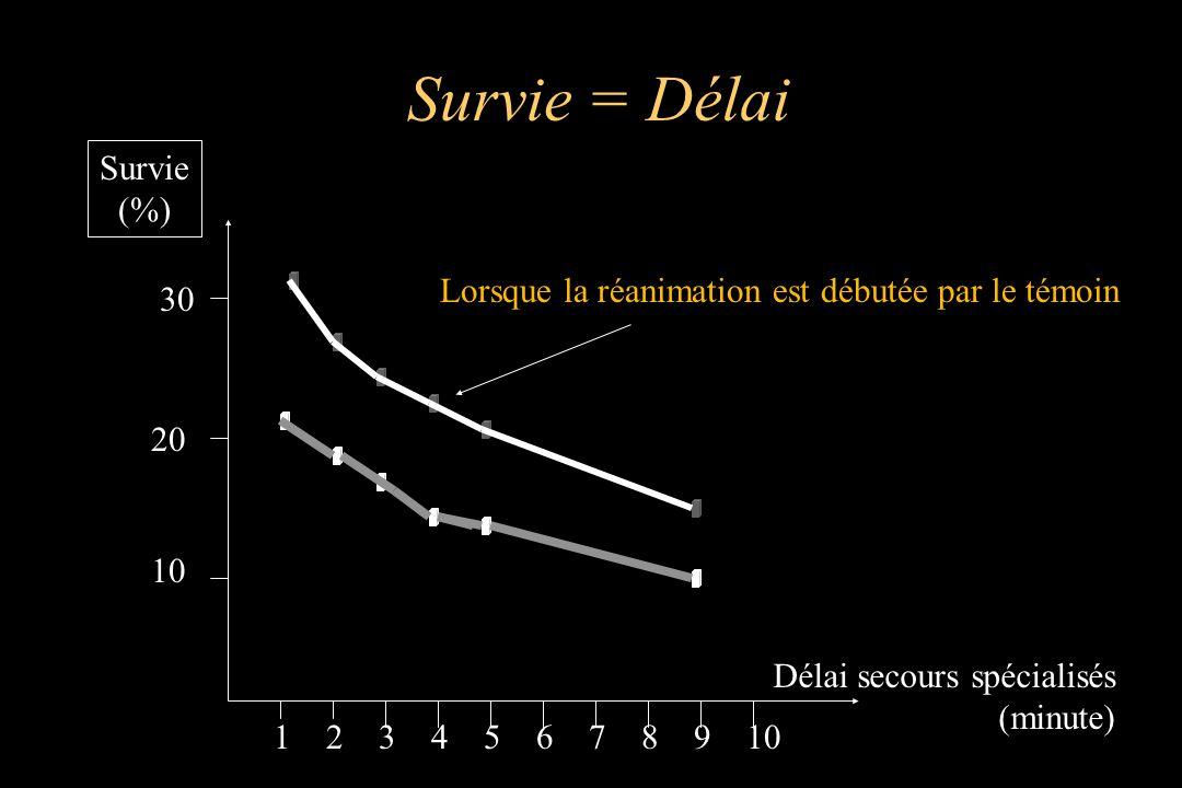 Survie = Délai Survie (%)