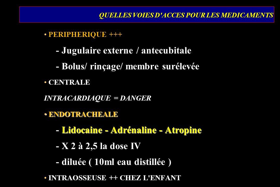 QUELLES VOIES D ACCES POUR LES MEDICAMENTS