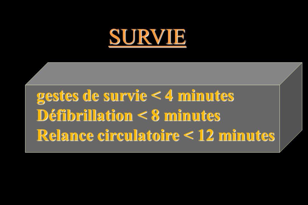 SURVIE gestes de survie < 4 minutes Défibrillation < 8 minutes