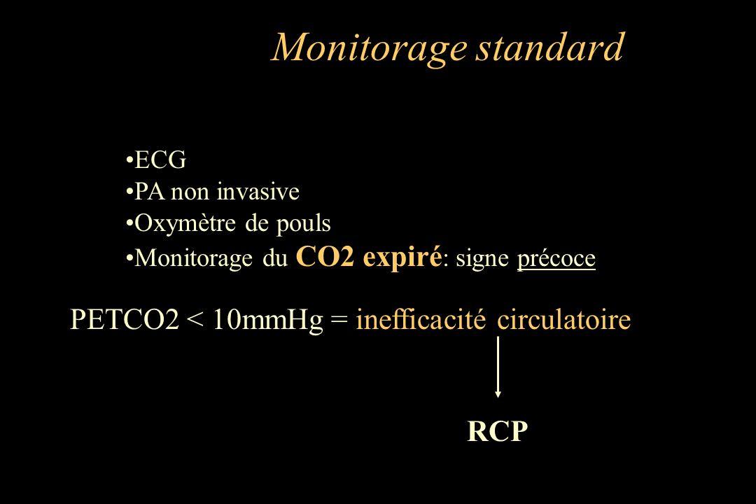 Monitorage standard PETCO2 < 10mmHg = inefficacité circulatoire RCP