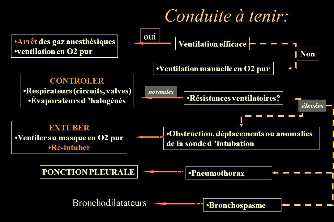 Conduite à tenir: oui Bronchodilatateurs Arrêt des gaz anesthésiques