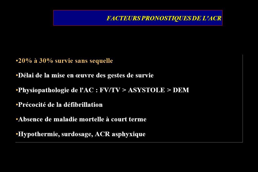 FACTEURS PRONOSTIQUES DE L ACR