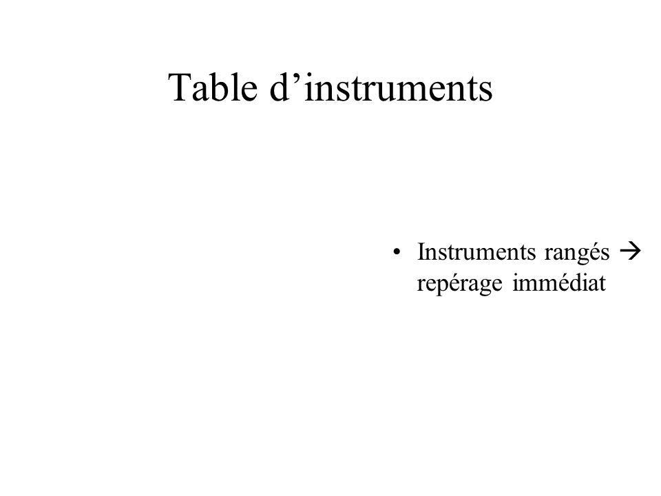 Table d'instruments Instruments rangés  repérage immédiat
