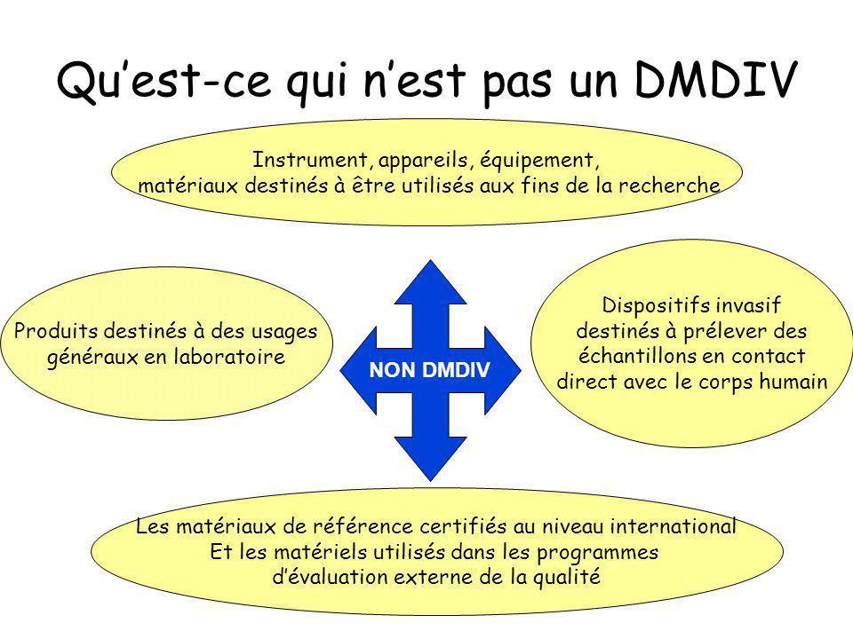 Qu'est-ce qui n'est pas un DMDIV