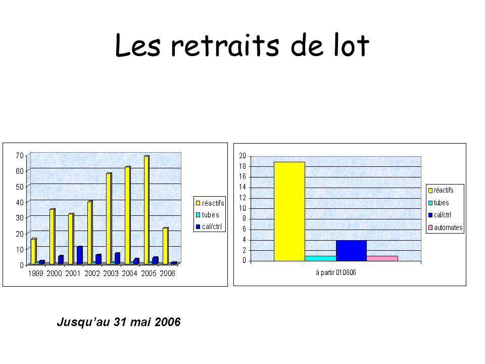 Les retraits de lot Jusqu'au 31 mai 2006