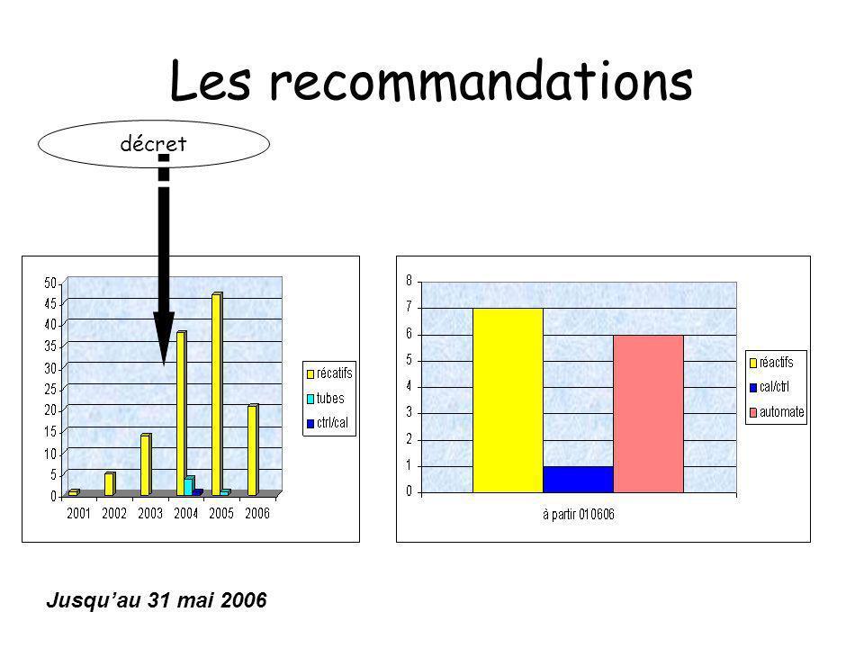 Les recommandations décret Jusqu'au 31 mai 2006