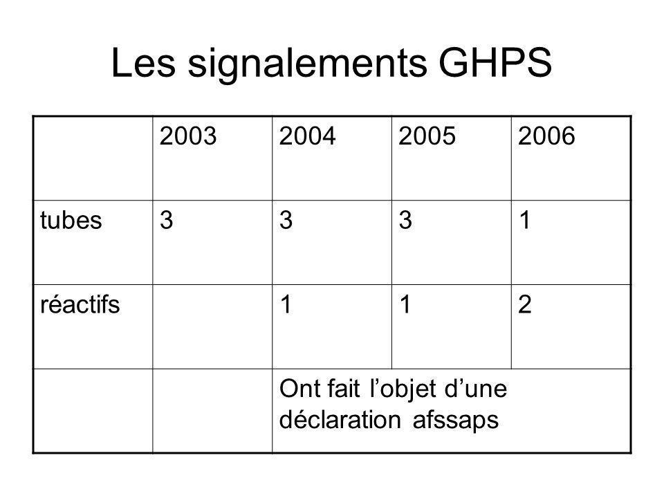 Les signalements GHPS 2003 2004 2005 2006 tubes 3 1 réactifs 2