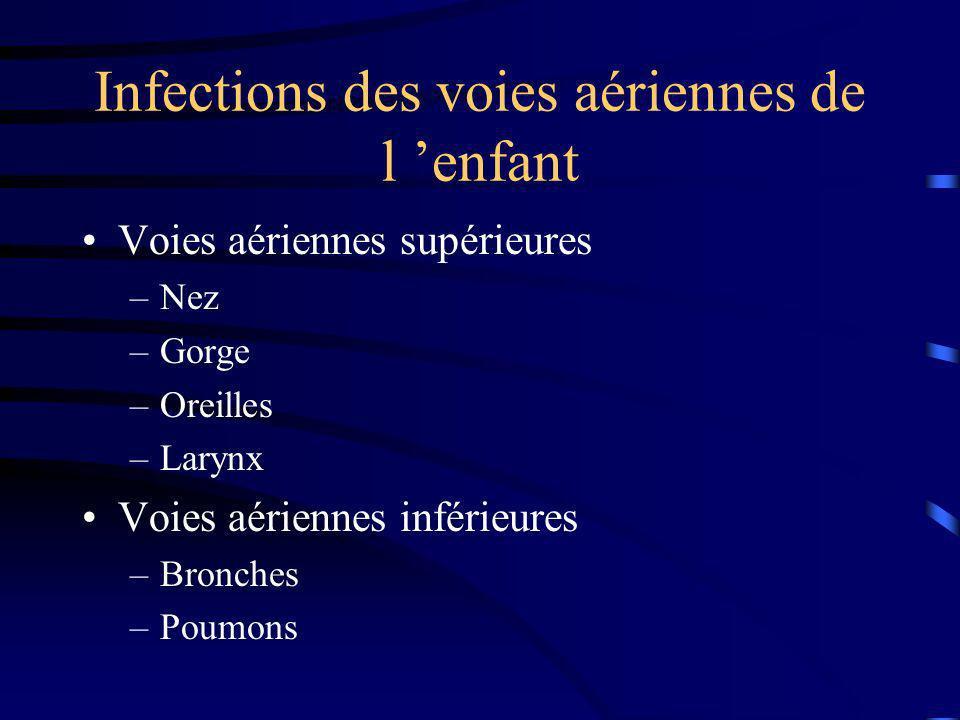 Infections des voies aériennes de l 'enfant