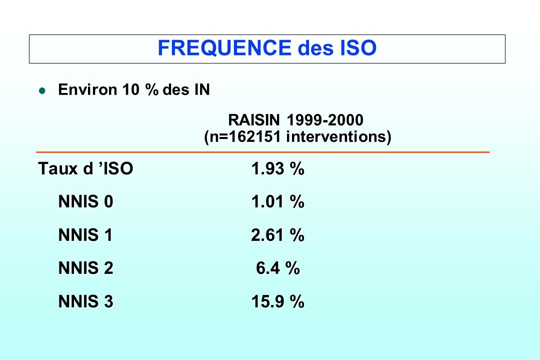 FREQUENCE des ISO Taux d 'ISO 1.93 % NNIS 0 1.01 % NNIS 1 2.61 %
