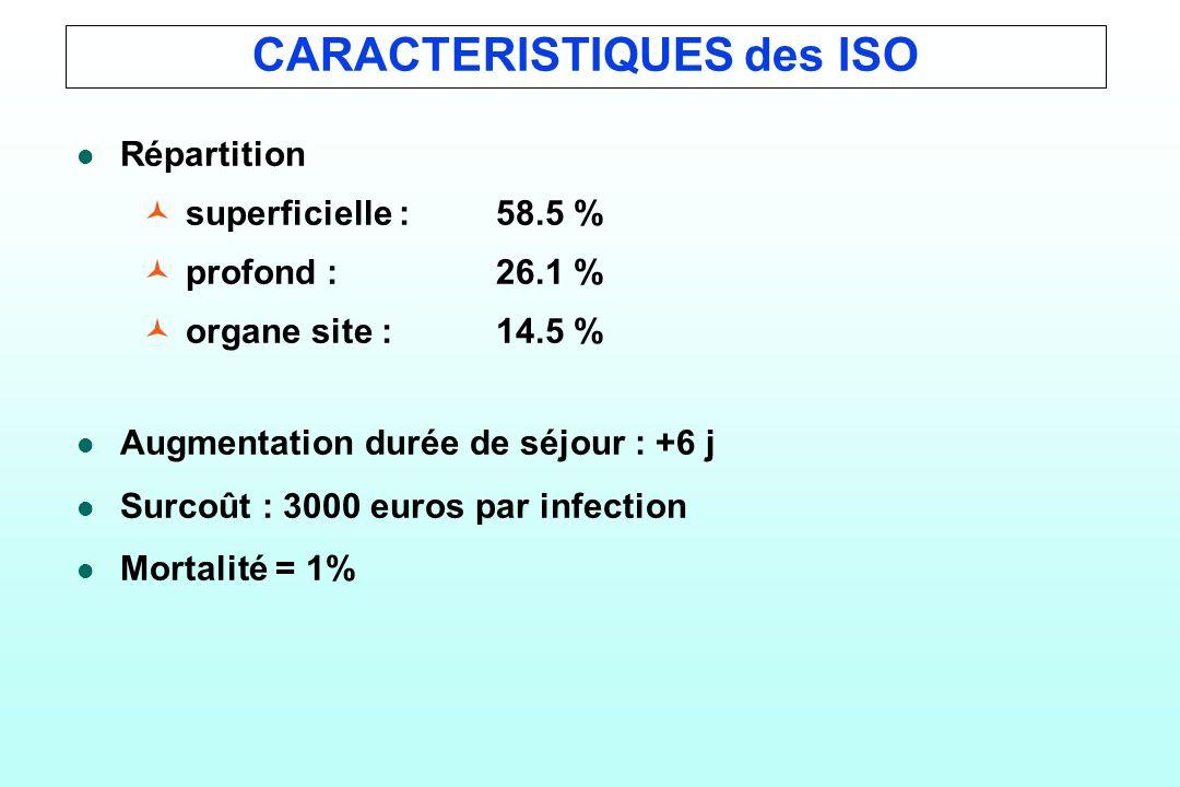 CARACTERISTIQUES des ISO
