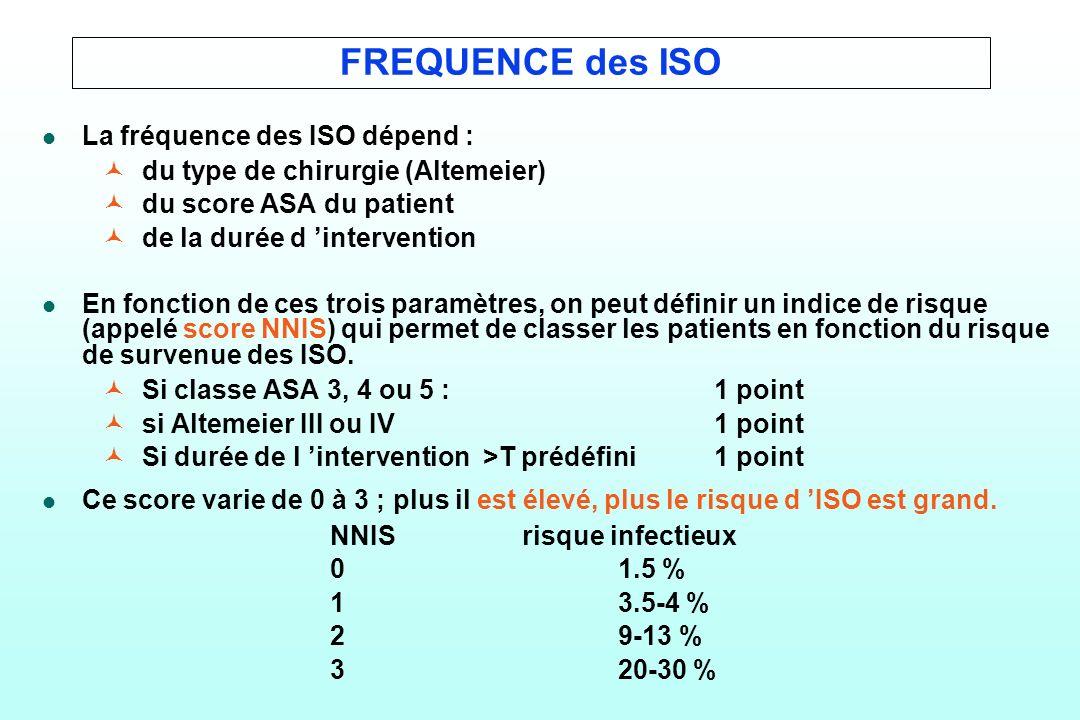 FREQUENCE des ISO La fréquence des ISO dépend :