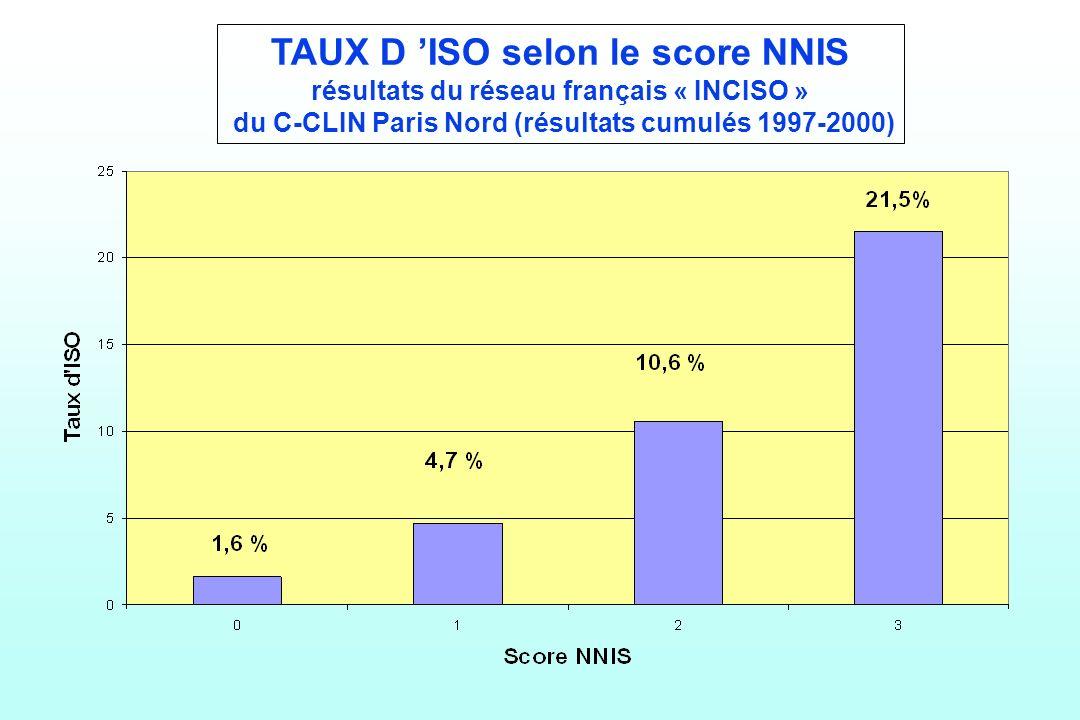 TAUX D 'ISO selon le score NNIS