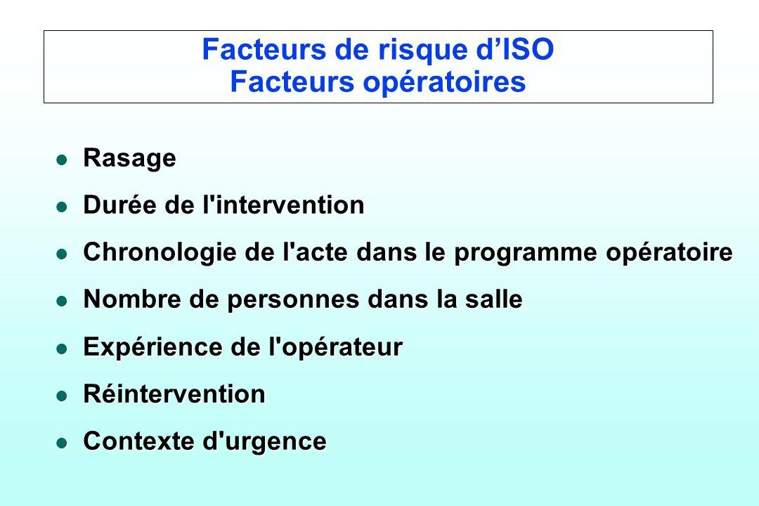 Facteurs de risque d'ISO Facteurs opératoires