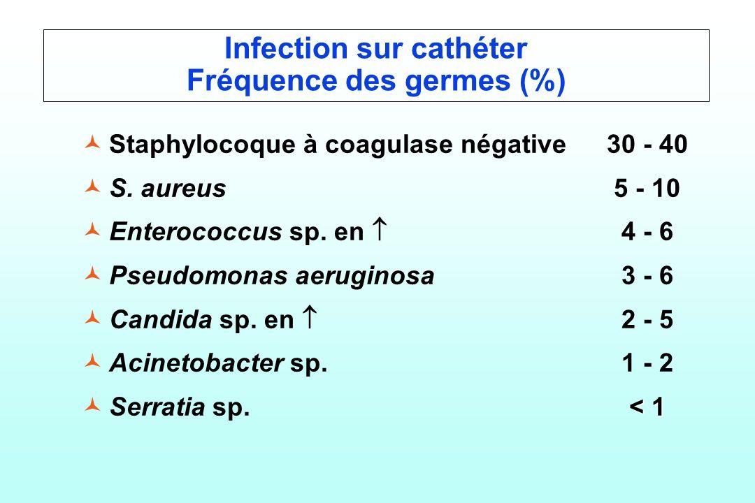 Infection sur cathéter Fréquence des germes (%)