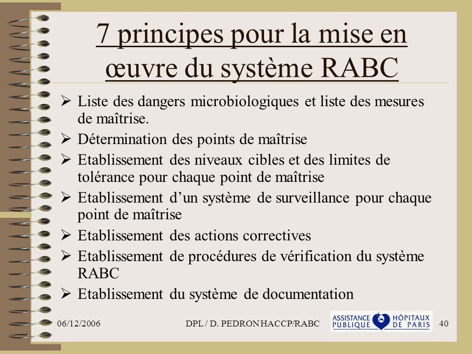 7 principes pour la mise en œuvre du système RABC