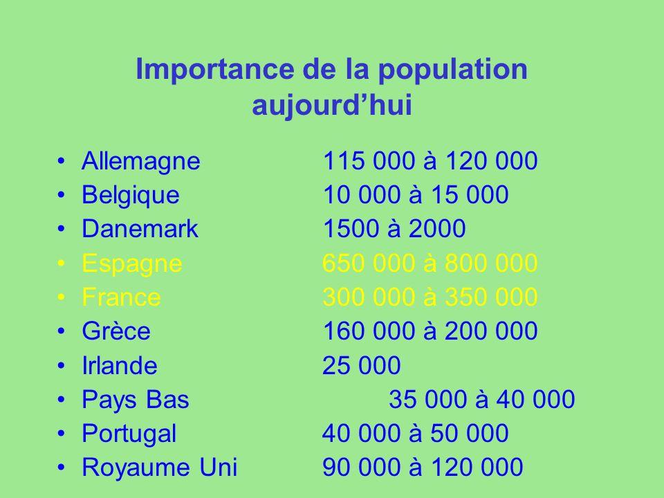 Importance de la population aujourd'hui