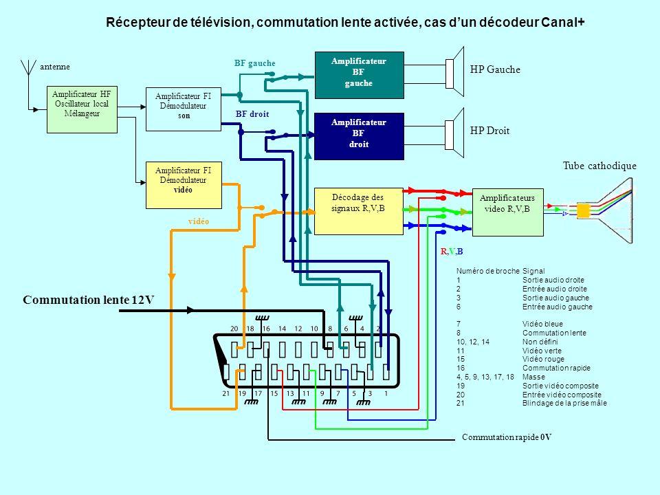 Récepteur de télévision, commutation lente activée, cas d'un décodeur Canal+
