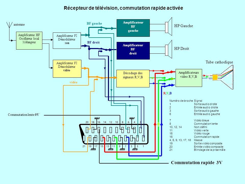 Récepteur de télévision, commutation rapide activée