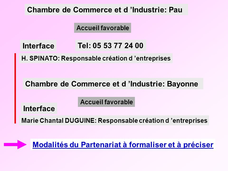 Rectorat acad mie de bordeaux ppt t l charger for Stage chambre de commerce