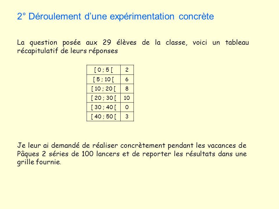 2° Déroulement d'une expérimentation concrète