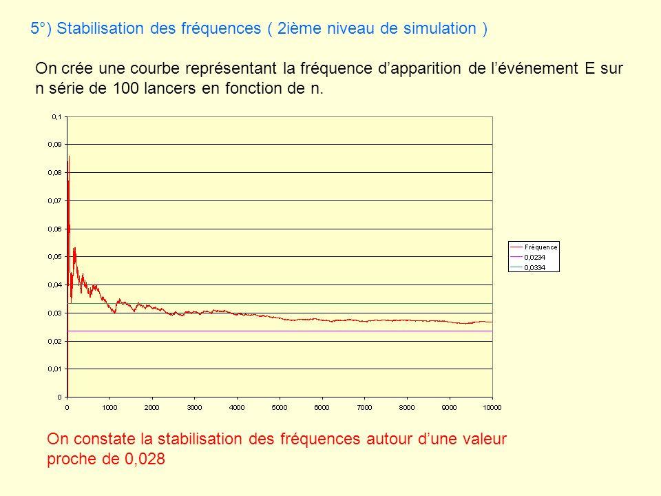 5°) Stabilisation des fréquences ( 2ième niveau de simulation )