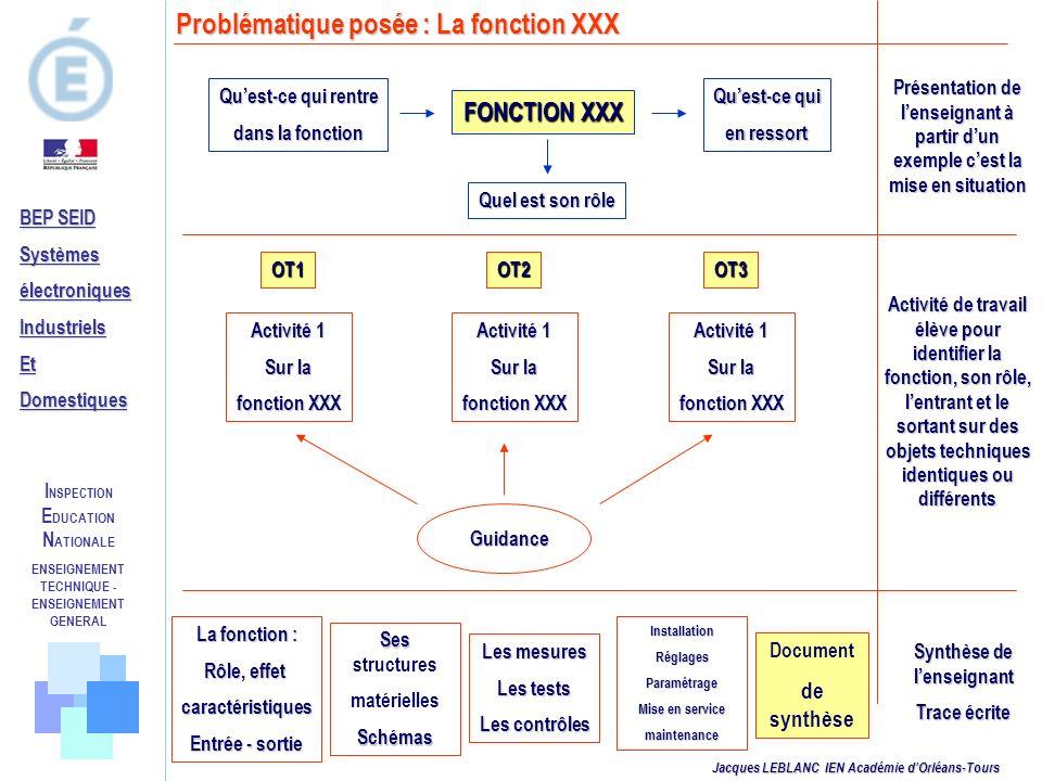 Problématique posée : La fonction XXX