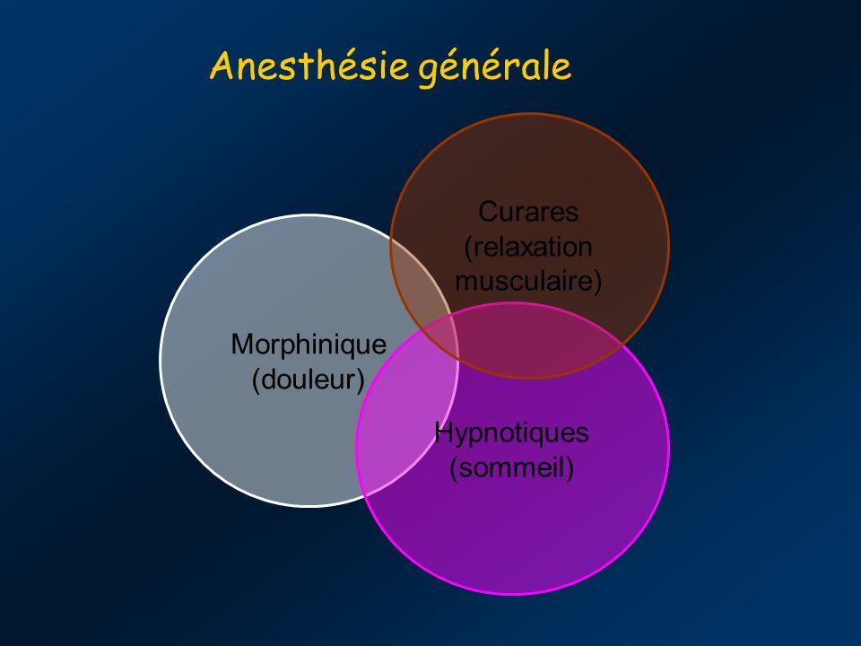 Anesthésie générale Curares (relaxation musculaire) Morphinique