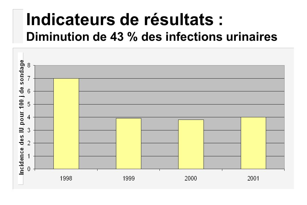 Indicateurs de résultats : Diminution de 43 % des infections urinaires