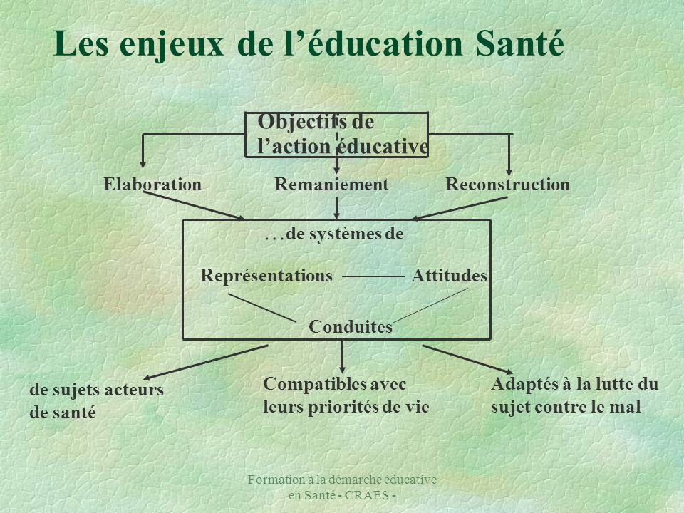 Les enjeux de l'éducation Santé