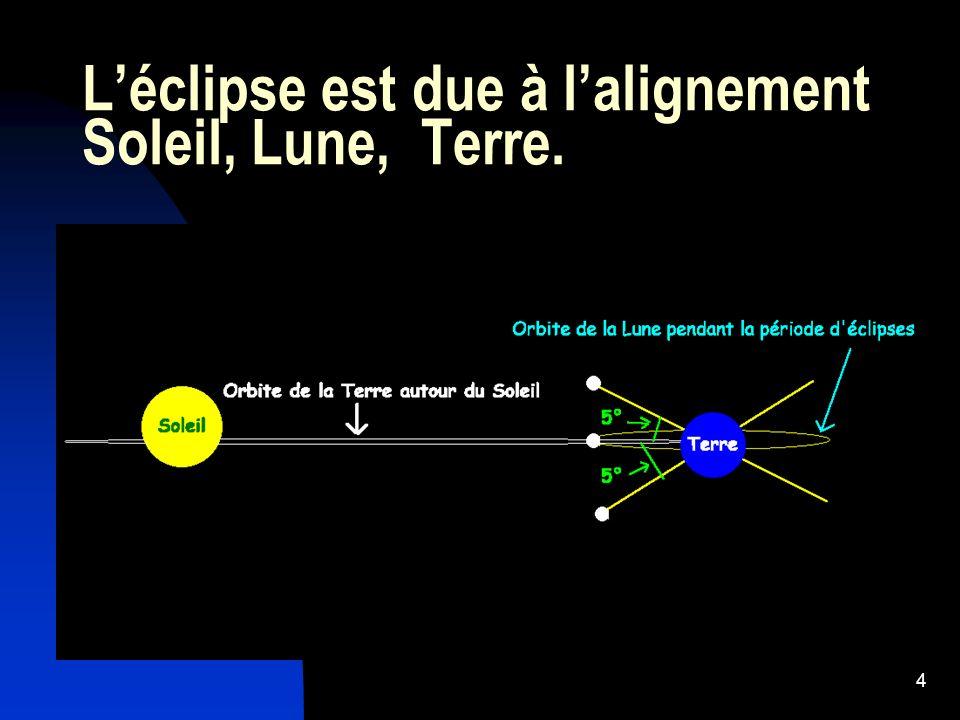 L'éclipse est due à l'alignement Soleil, Lune, Terre.