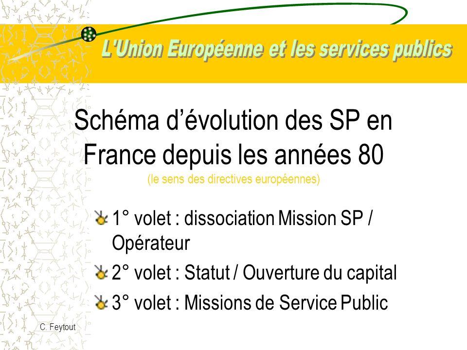 Schéma d'évolution des SP en France depuis les années 80 (le sens des directives européennes)