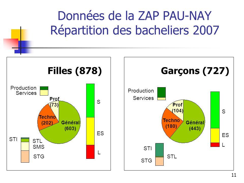 Données de la ZAP PAU-NAY Répartition des bacheliers 2007