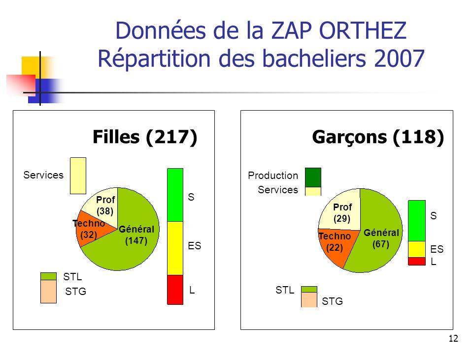 Données de la ZAP ORTHEZ Répartition des bacheliers 2007