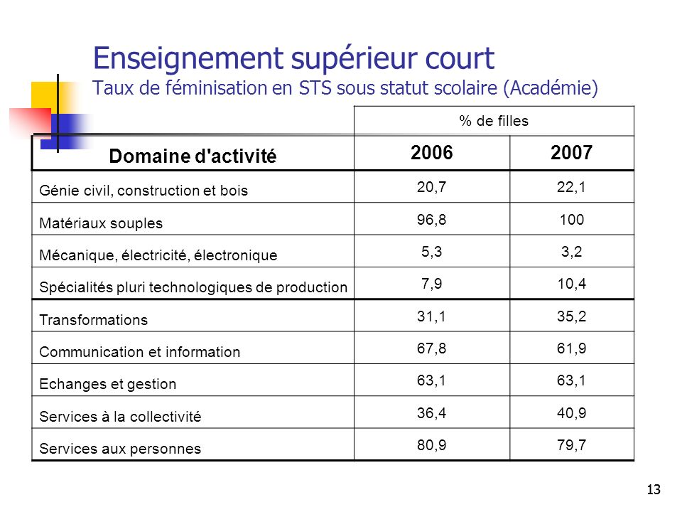Enseignement supérieur court Taux de féminisation en STS sous statut scolaire (Académie)