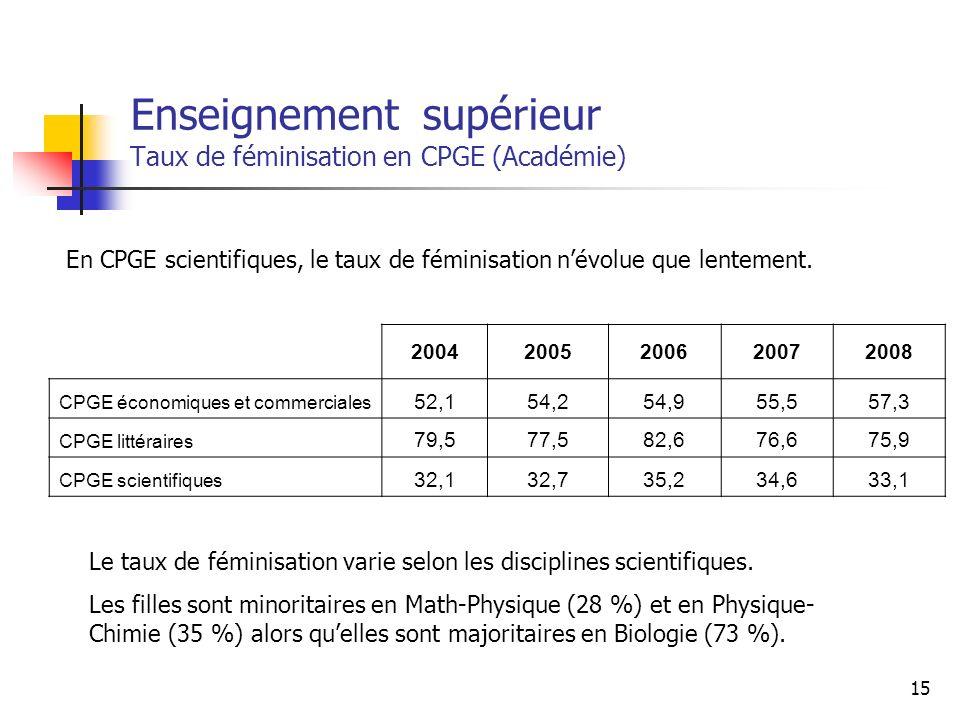 Enseignement supérieur Taux de féminisation en CPGE (Académie)