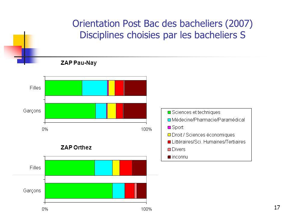 Orientation Post Bac des bacheliers (2007) Disciplines choisies par les bacheliers S