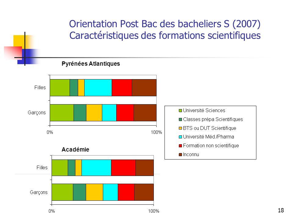 Orientation Post Bac des bacheliers S (2007) Caractéristiques des formations scientifiques
