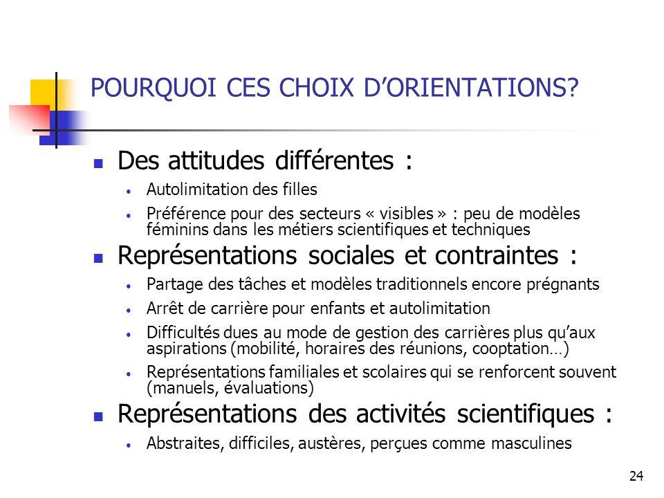 POURQUOI CES CHOIX D'ORIENTATIONS