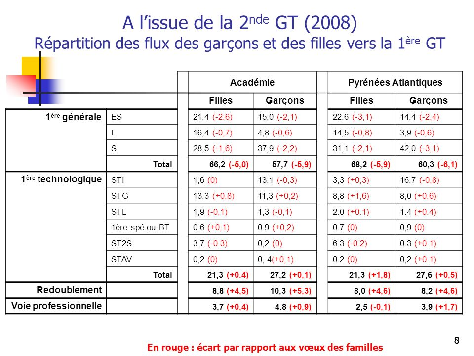 A l'issue de la 2nde GT (2008) Répartition des flux des garçons et des filles vers la 1ère GT