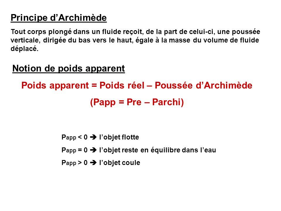 Poids apparent = Poids réel – Poussée d'Archimède