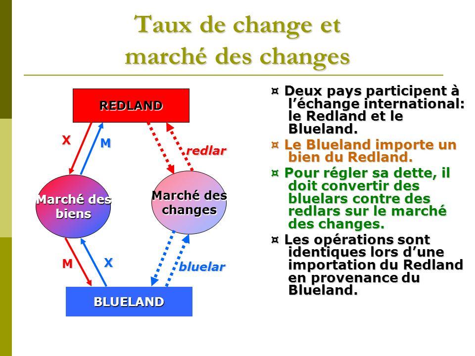 Taux de change et marché des changes