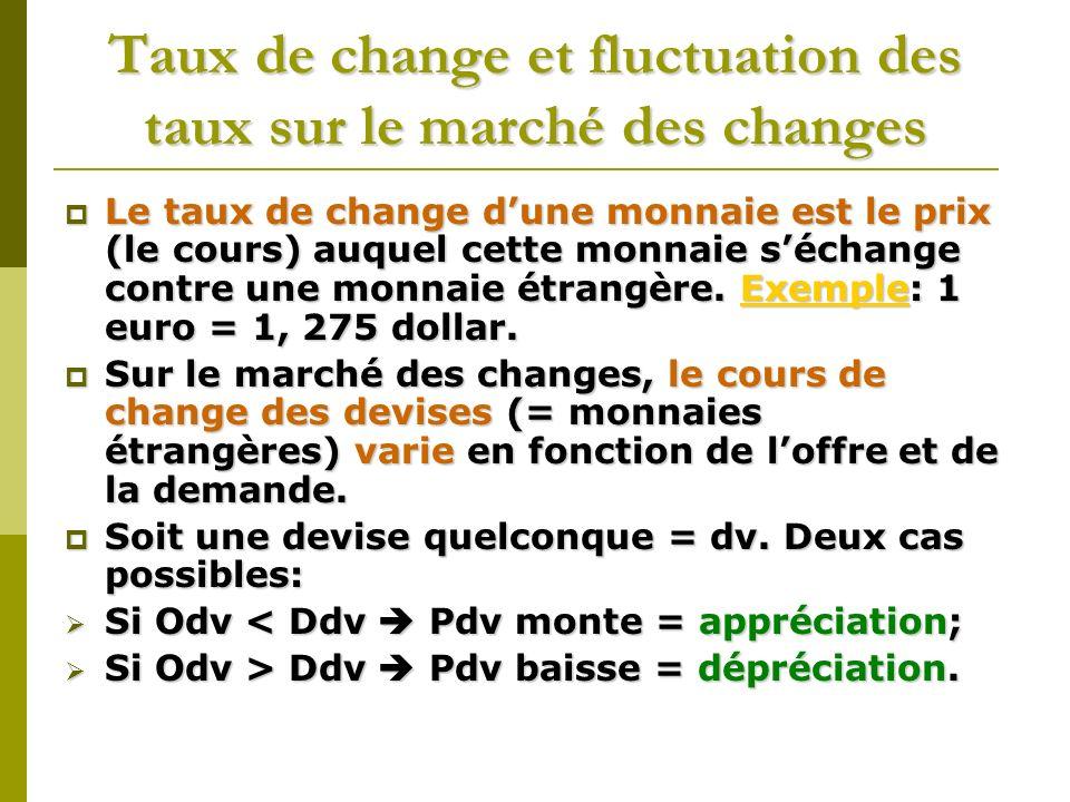Taux de change et fluctuation des taux sur le marché des changes