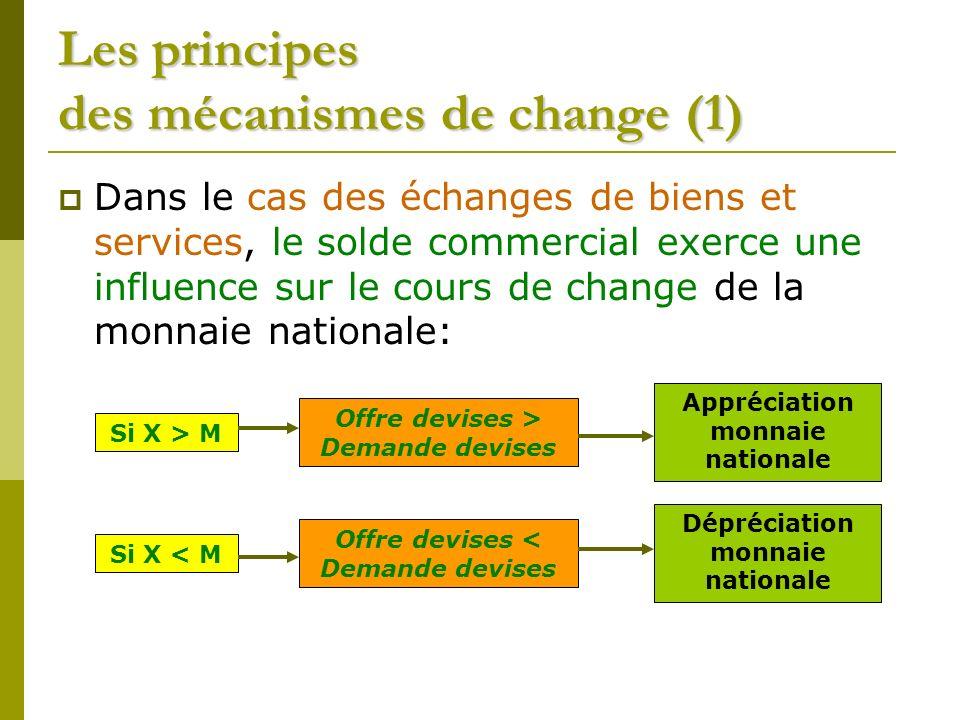 Les principes des mécanismes de change (1)