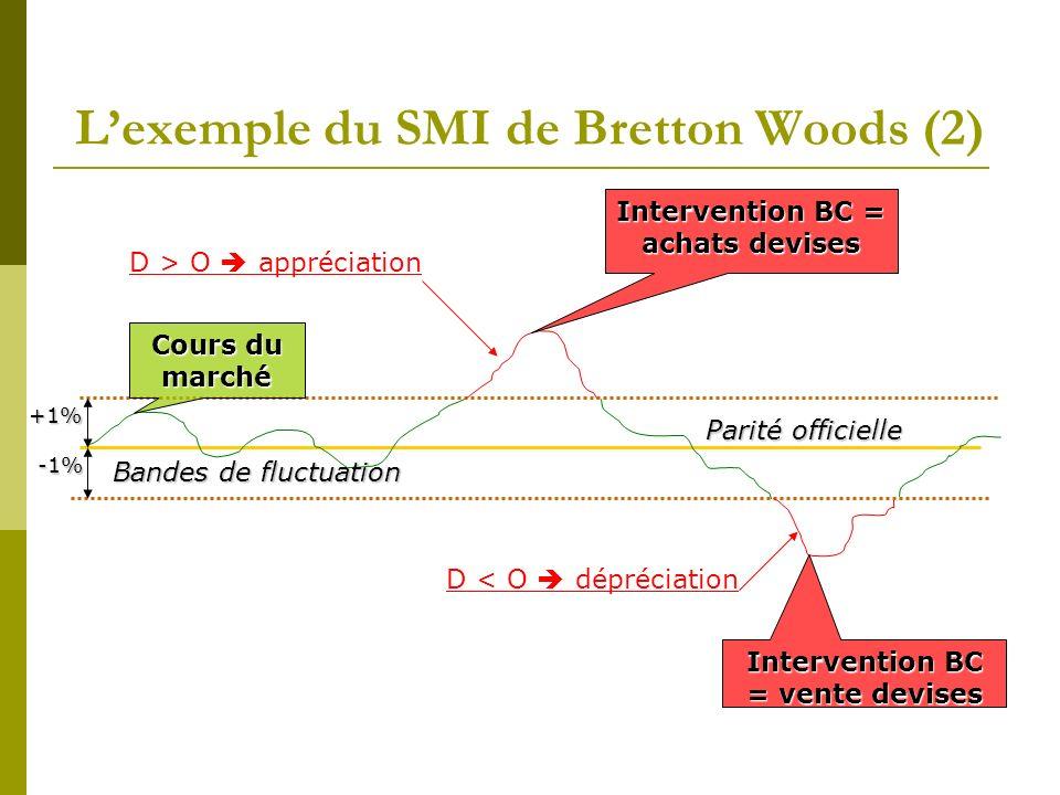 L'exemple du SMI de Bretton Woods (2)