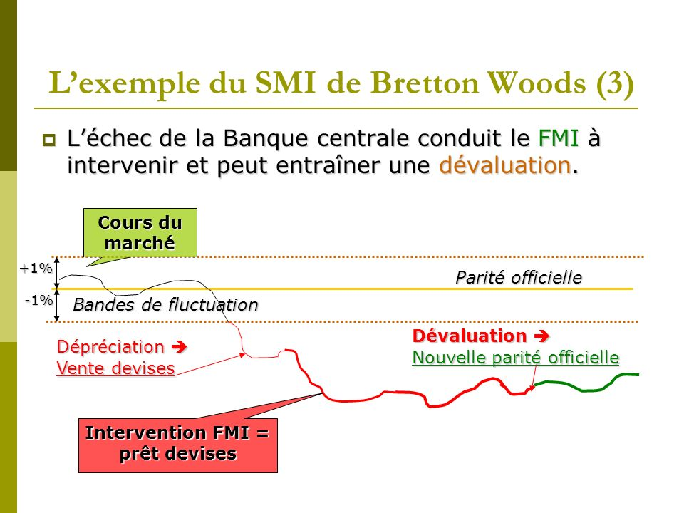 L'exemple du SMI de Bretton Woods (3)