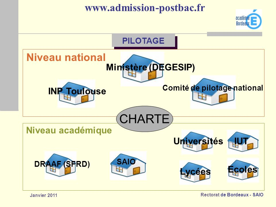 CHARTE www.admission-postbac.fr Niveau national Ministère (DEGESIP)