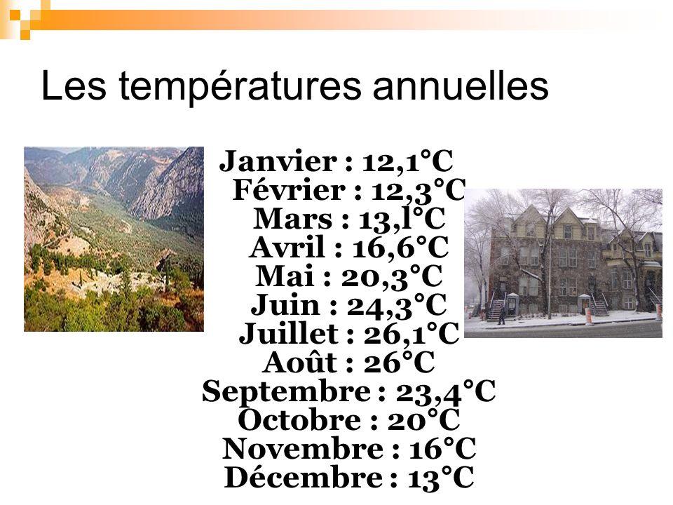 Les températures annuelles