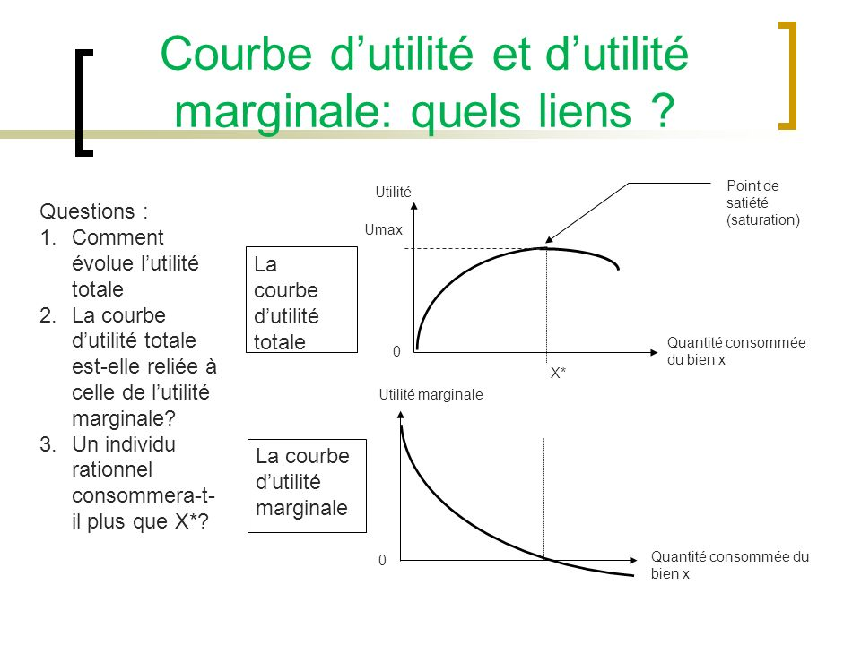 Courbe d'utilité et d'utilité marginale: quels liens