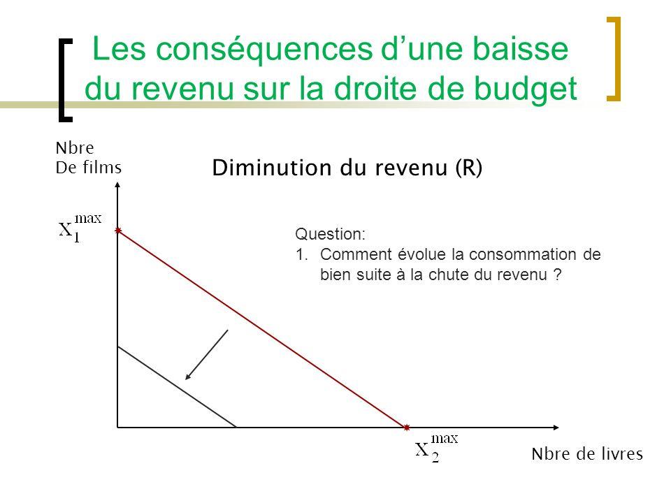 Les conséquences d'une baisse du revenu sur la droite de budget