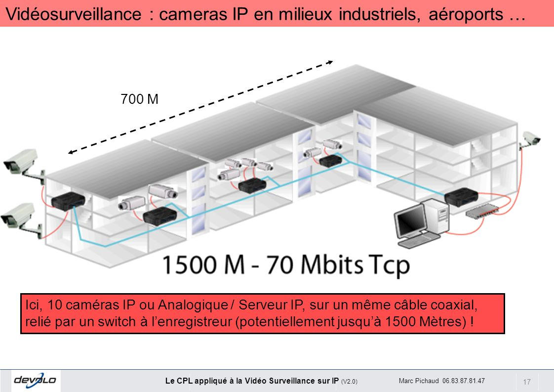 Vidéosurveillance : cameras IP en milieux industriels, aéroports …